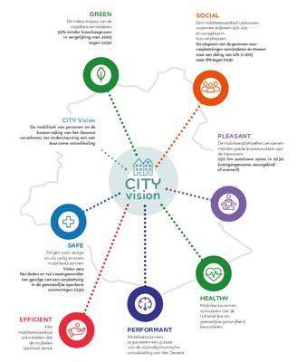 Goodmove City vision NL